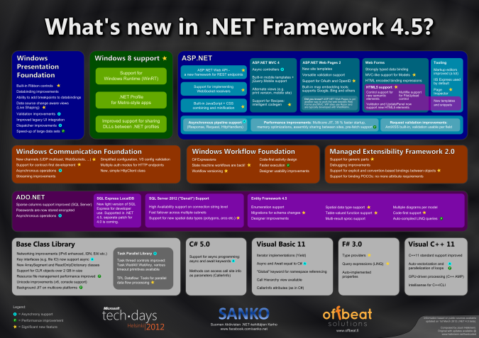 What's new in .NET Framework 4.5? [poster] (via Heikniemi Hardcoded)